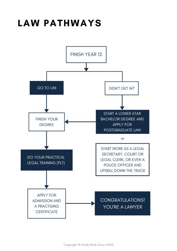 Law Career Path Handbook | Study Work Grow