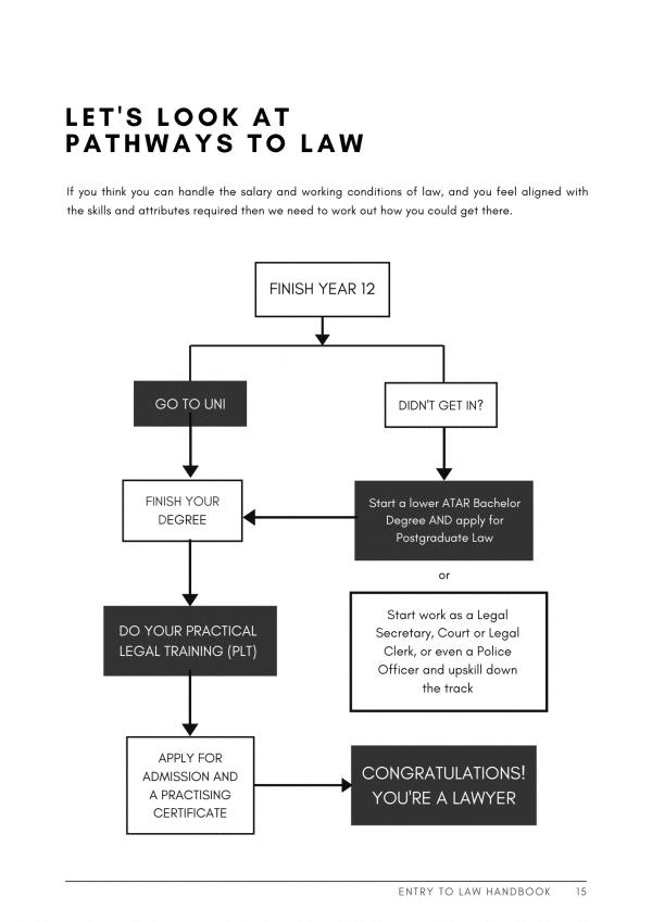 pathways into law in Australia